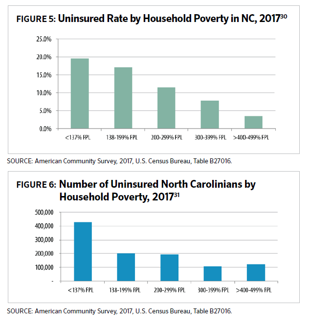 Graphs of the uninsured rate by household poverty in North Carolina.