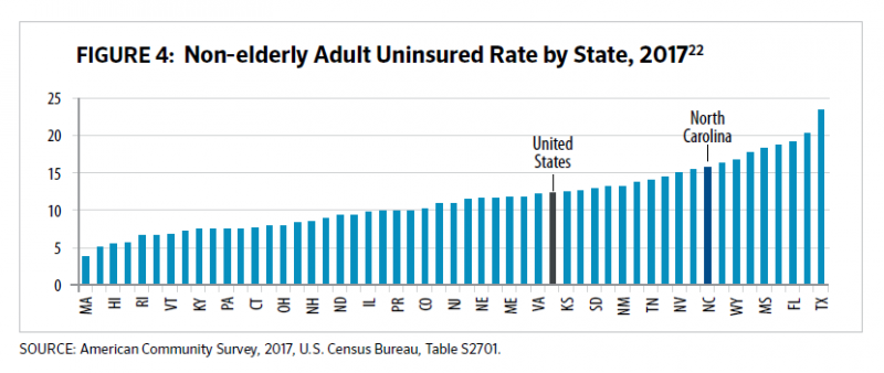 A table showing that North Carolina's uninsured rate is higher than the average U.S. rate.