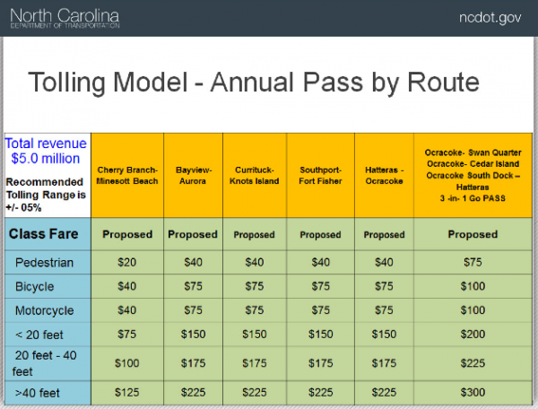 ferry toll rates (annual pass)