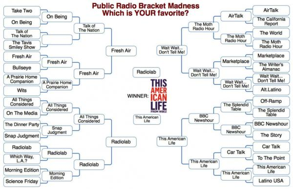 Last year's final brackets for the contest
