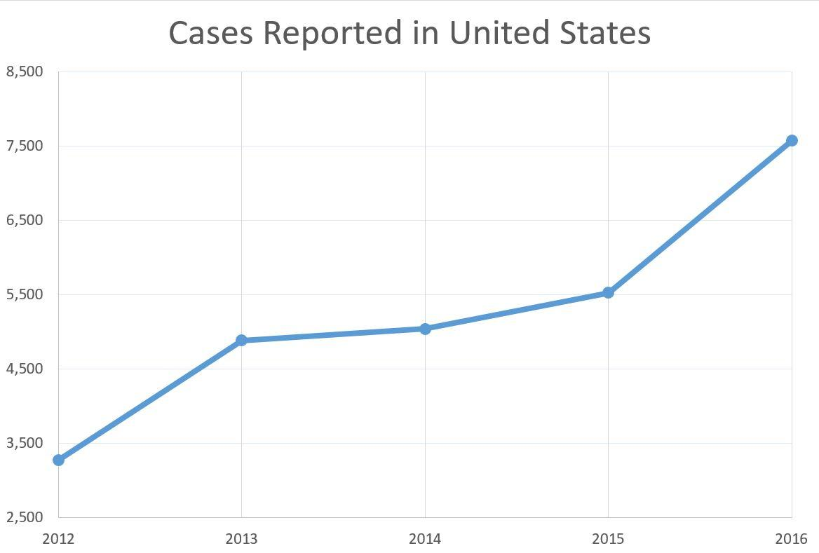 National Human Trafficking Hotline  >> Reports Of Human Trafficking Up Sharply | WUNC