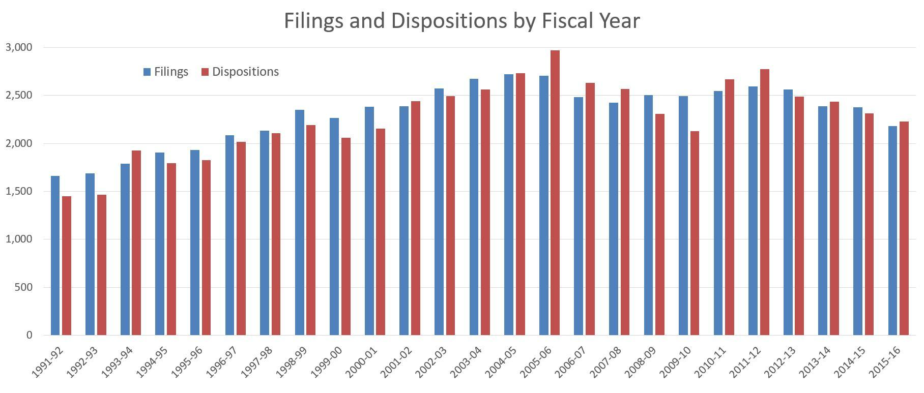 Are North Carolinas Court Of Appeals Judges Working Too Much Or No The Virginia Is A State Appellate For Filings And Dispositions By Year At Nc