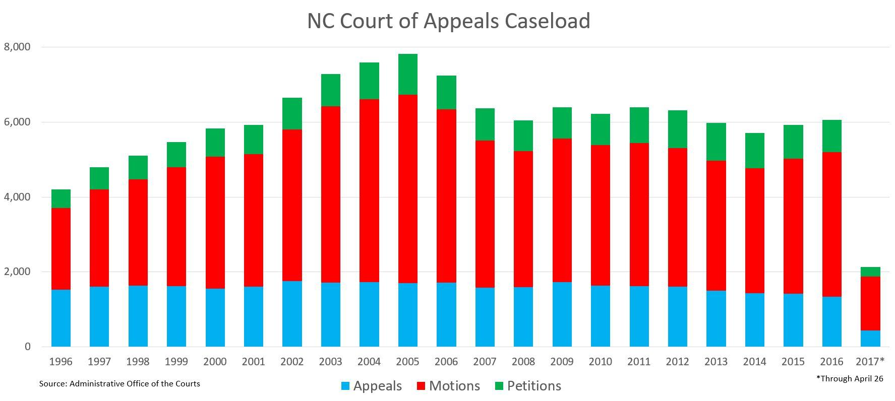 Are North Carolinas Court Of Appeals Judges Working Too Much Or No The Virginia Is A State Appellate For Can Receive Many Motions Per Appeal