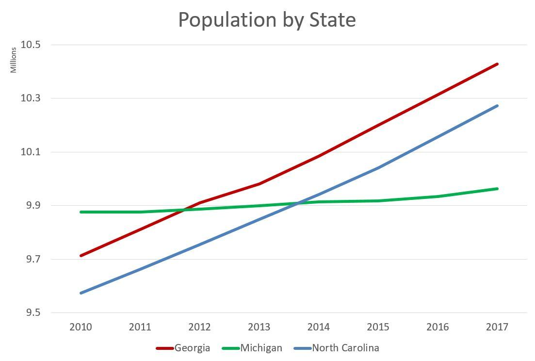 Nc Population Increases For 65 Straight Years Wunc