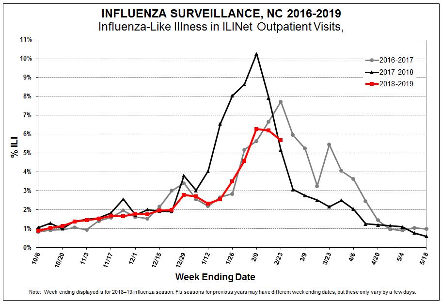 Flu Death Toll Nears 100 Wunc