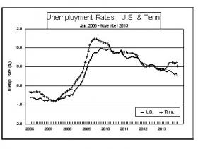 A chart showing monthly unemployment rates in Tennessee and the nation as a whole.