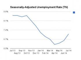 12-month comparison of unemployment rates in Tennessee