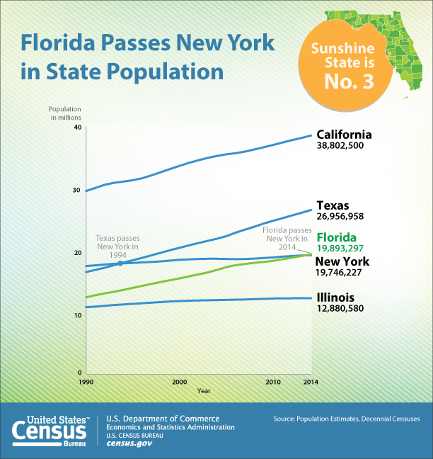 florida passes ny as 3rd most populous state wusf news. Black Bedroom Furniture Sets. Home Design Ideas