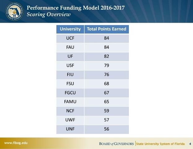 USF placed fourth in the latest round of performance-based marks from the State University System.