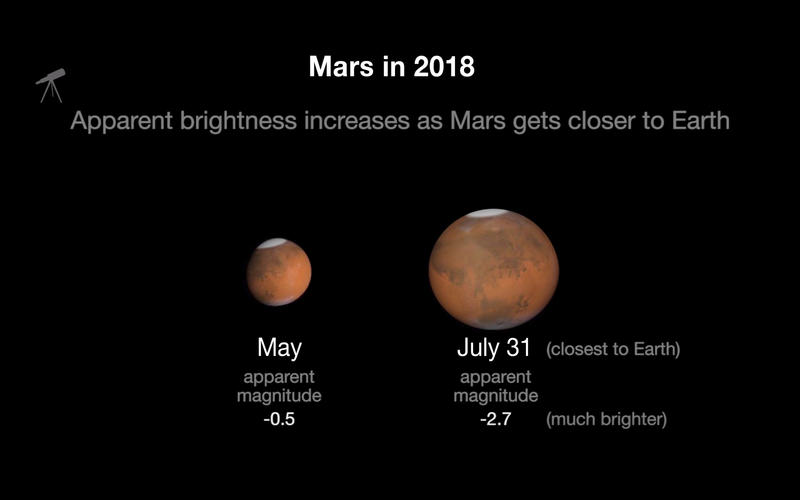 """Stargazers can see Mars at its best this weekend. The sun, Earth and Mars directly align in what scientists call """"Mars opposition"""" beginning Friday, with the red planet being the closest it's been in 15 years on Tuesday."""