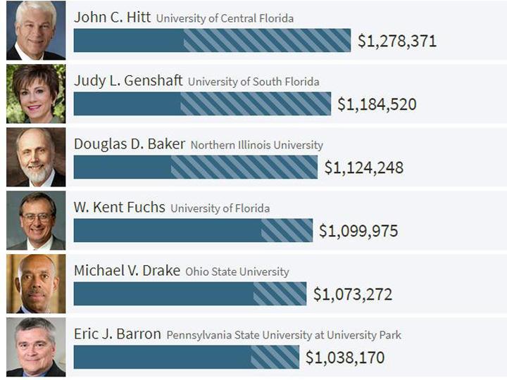 John Hitt (UCF), Judy Genshaft (USF) and Kent Fuchs (UF) are three of the top 10 highest paid public university presidents.