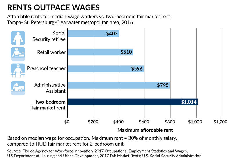 State and federal data indicates a Social Security retiree in the Tampa Bay area can only afford to pay about $400 a month in rent. That makes affording a market rate apartment pretty much impossible.