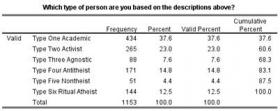 This graphic illustrates the percentage of study participants who identified with the types of atheist personalities.