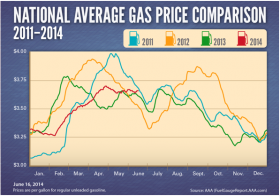 Average price per regular gallon of gas over the last three years.