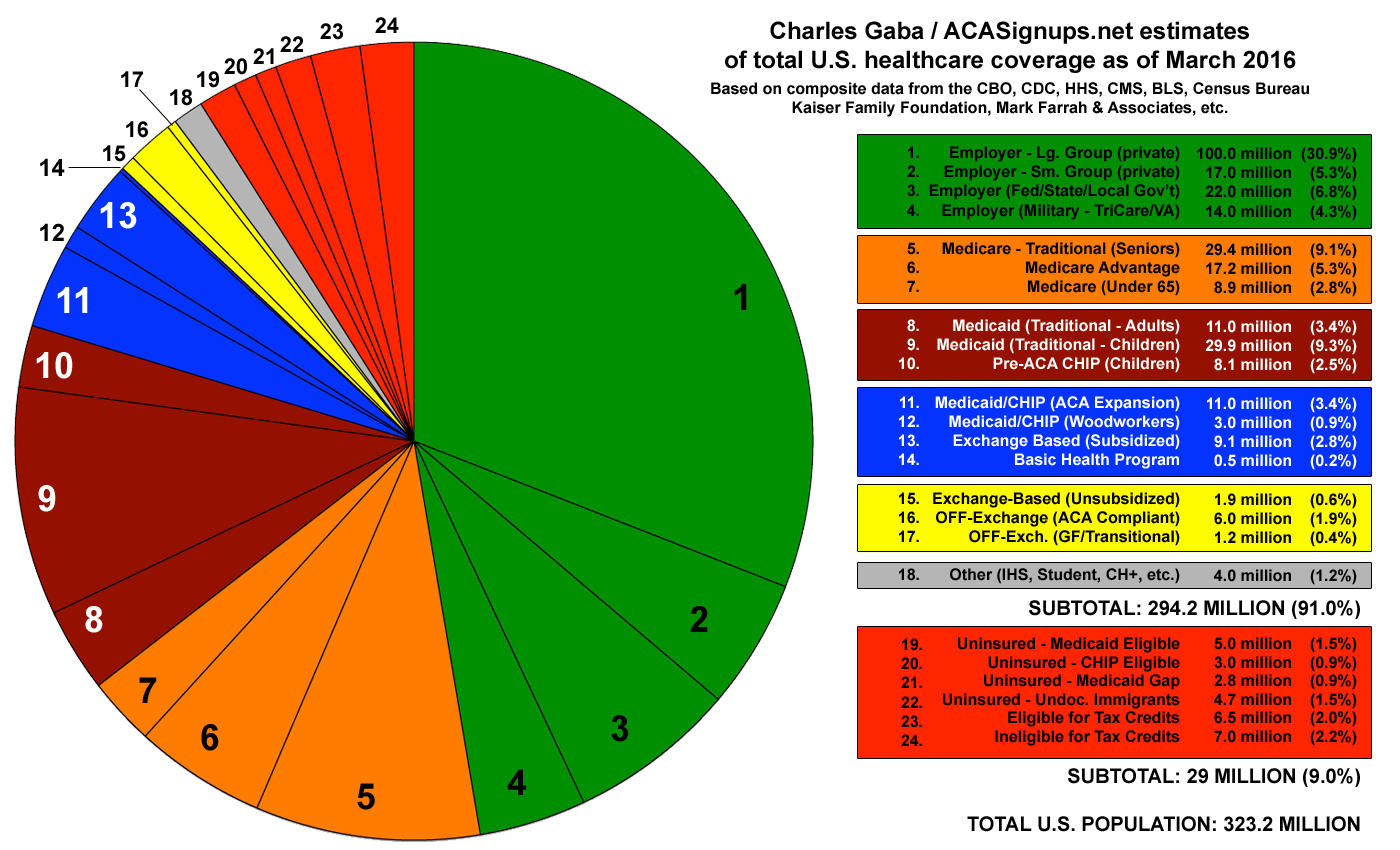 Pie Chart Total US Healthcare Coverage As Of March Vast - Religion chart 2016