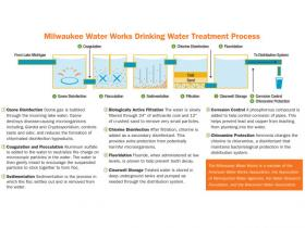 Milwaukee Water Works Drinking Water Treatment Process
