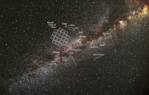 The Kepler Telescope's field of vision.