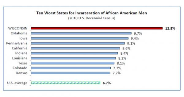 Ten Worst States for Incarceration of African American Men