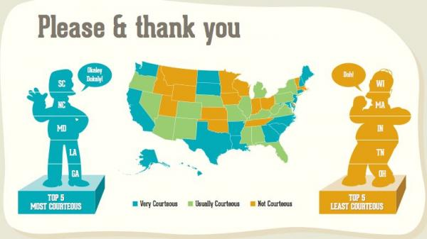 """Wisconsin has been ranked """"not courteous"""" in a recent survey."""
