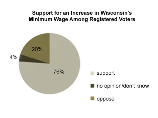Wisconsin is one of twenty-two states where the minimum wage is set at the lowest possible level allowed by federal law, $7.25 per hour. Over three-fourths of registered voters in the state would support a minimum wage hike.