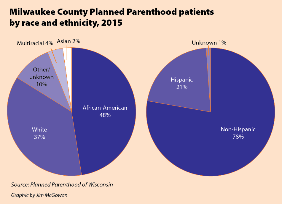 In Milwaukee County 76 210 Women Between 13 And 44 Require Access To Reproductive Health Care Services Including Contraceptive Ually