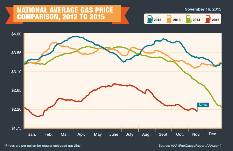 US average gas prices over the last three years shown in a line graph