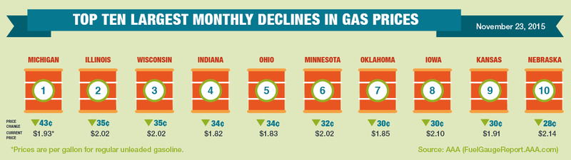chart shows states where gas  prices declined the most since last month