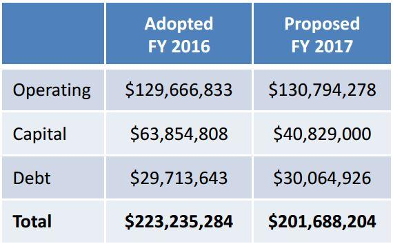 Chart comparing this year's Davenport budget to the proposed FY 2017 budget