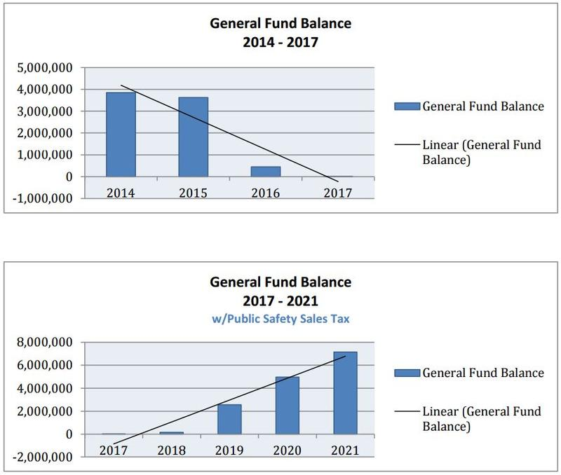 Two bar graphs show projections of general fund balances