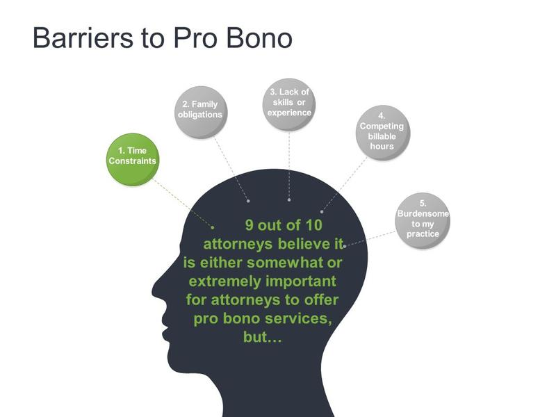 Graphic entitled Barriers to Pro Bono