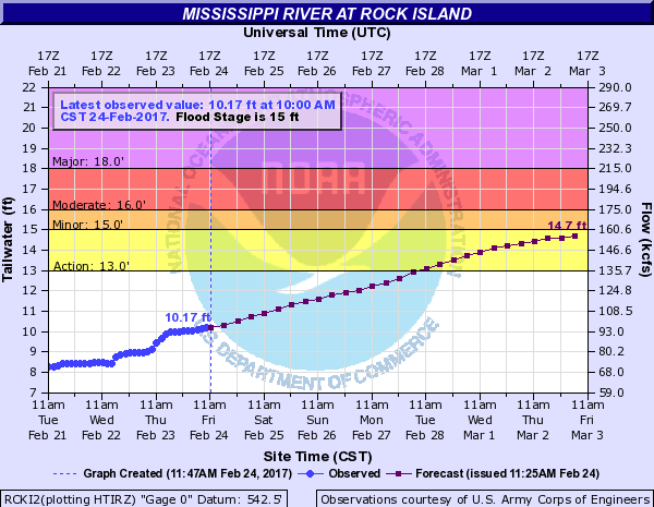 Graph shows river leves at Rock Island with measured points in a line with forecast levels.