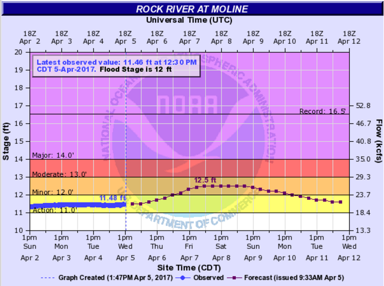 The Rock River Wednesday in Moline