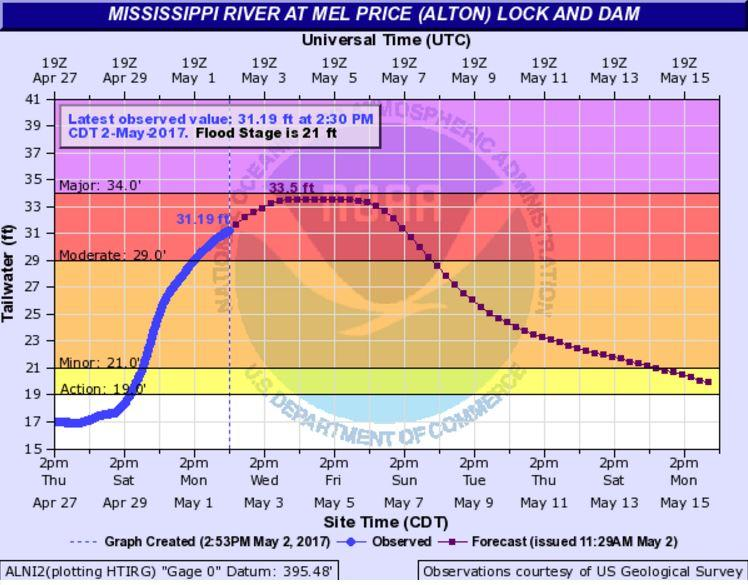 Miss. River forecast for Alton - Tuesday afternoon