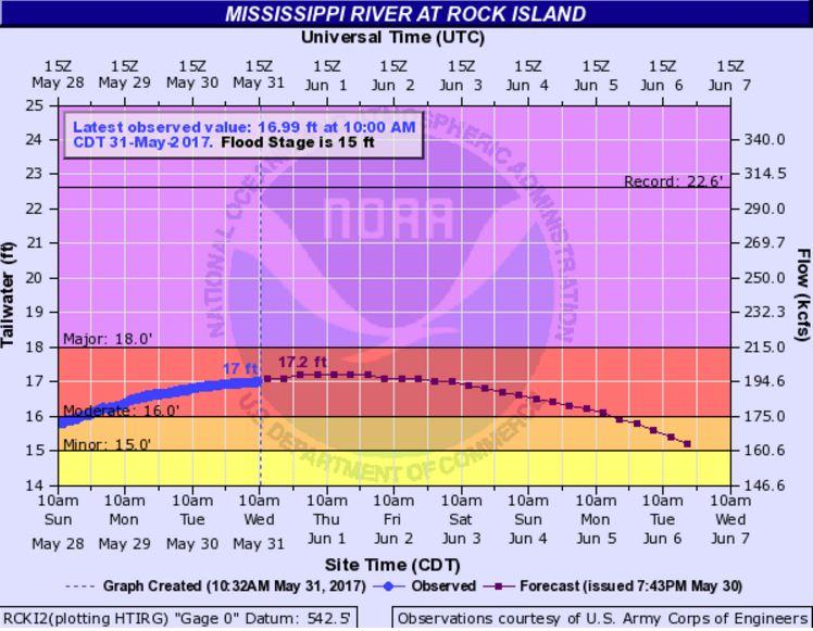 Miss. River level Wednesday morning.