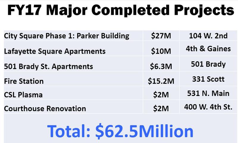 downtown Davenport projects completed during the past year.