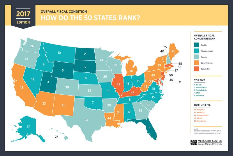 Results of the latest study comparing the fiscal health of the 50 states.