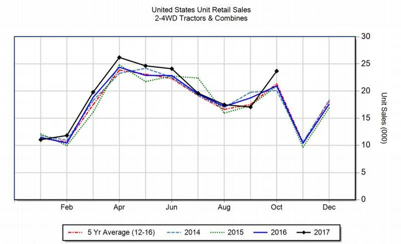 Screen shot of AEM line graph showing Oct. 2017 tractor & combine sales