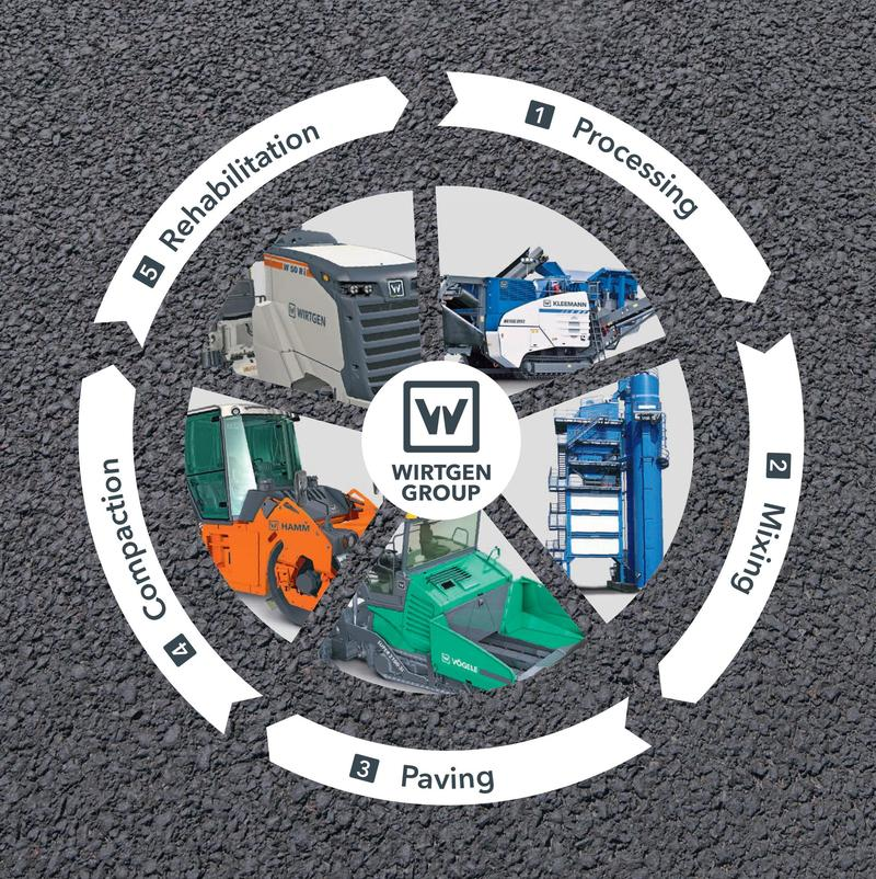 Screenshot of a page from a Wirtgen Group brochure