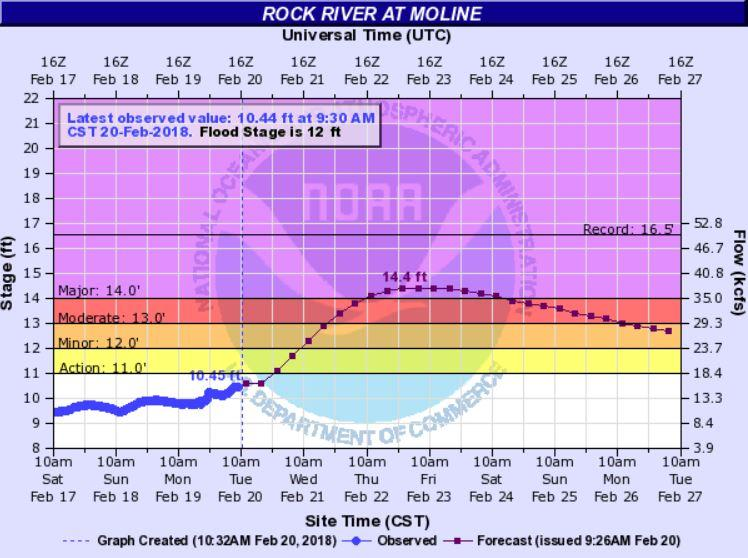 Tuesday morning - the Rock River at Moline