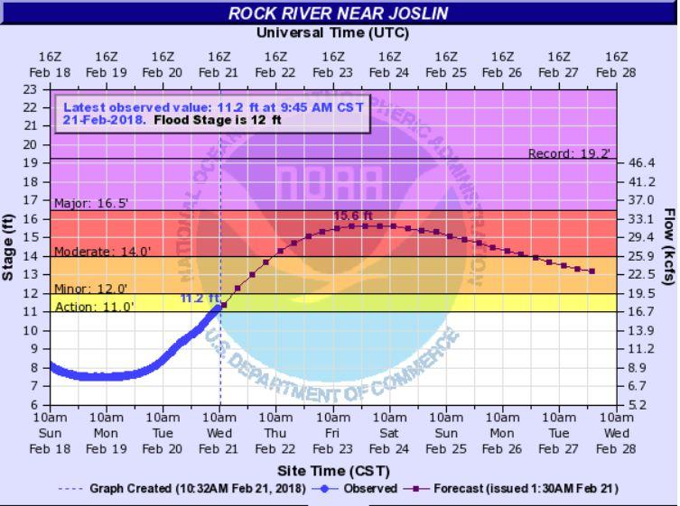 the Rock River at Joslin, Wednesday morning 2/21/18