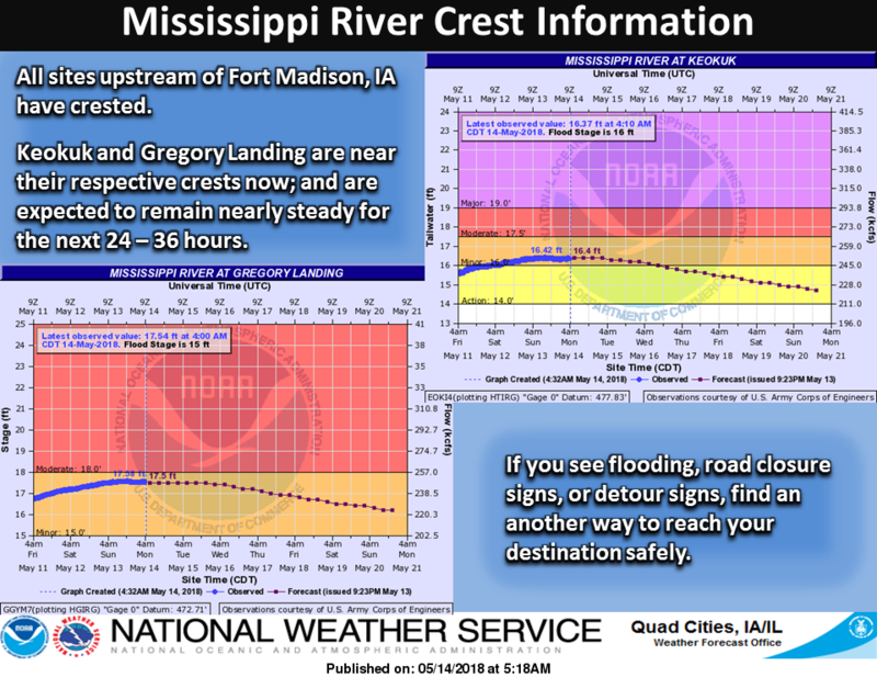 Updated screenshot (Mon. 5/14) about the crest & fall of the Mississippi River in Illinois & Iowa