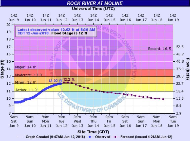 the Rock River at Moline, Tuesday 6/12/18
