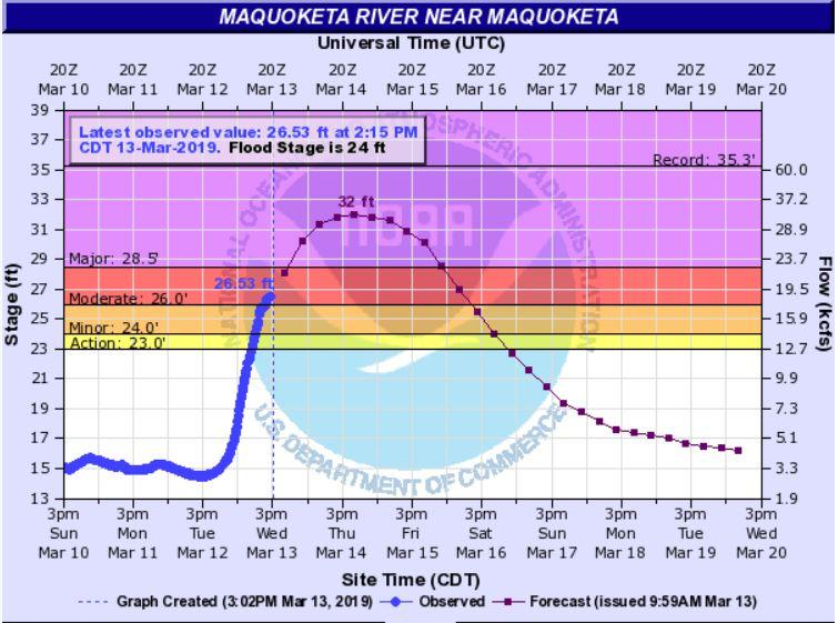 the Maquoketa River (be thankful this is not the graph for the Miss. R.)