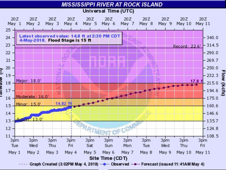 Mississippi River Expected to Rise Above Flood Stage this Weekend