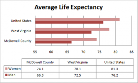 McDowell men have the shortest life expectancy in the country.