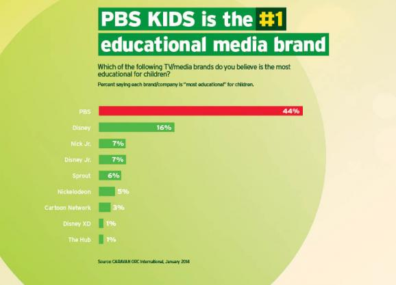 PBS #1 educational brand graphic (Feb. 2014)