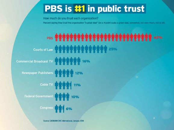 PBS #1 in public trust graphic (Feb. 2014)