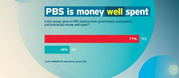PBS #2 in money well spent graphic (Feb. 2014)