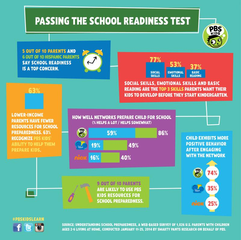 School readiness survey infographic collage. Feb. 2014
