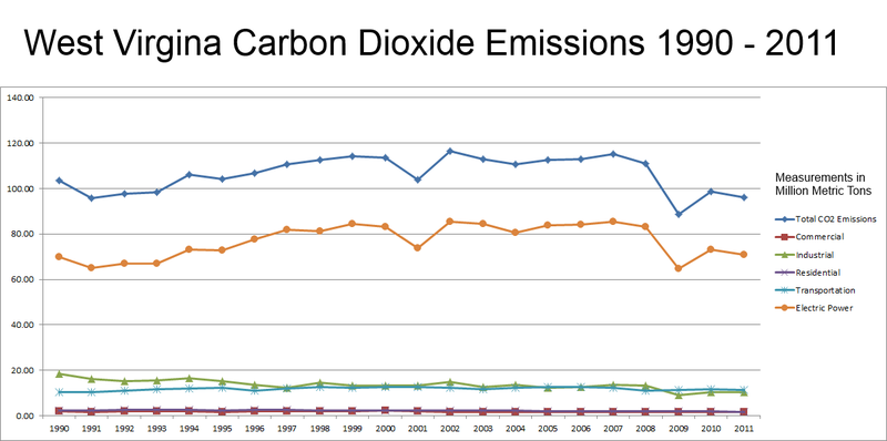 West Virginia Carbon Dioxide Emissions, 1990-2011